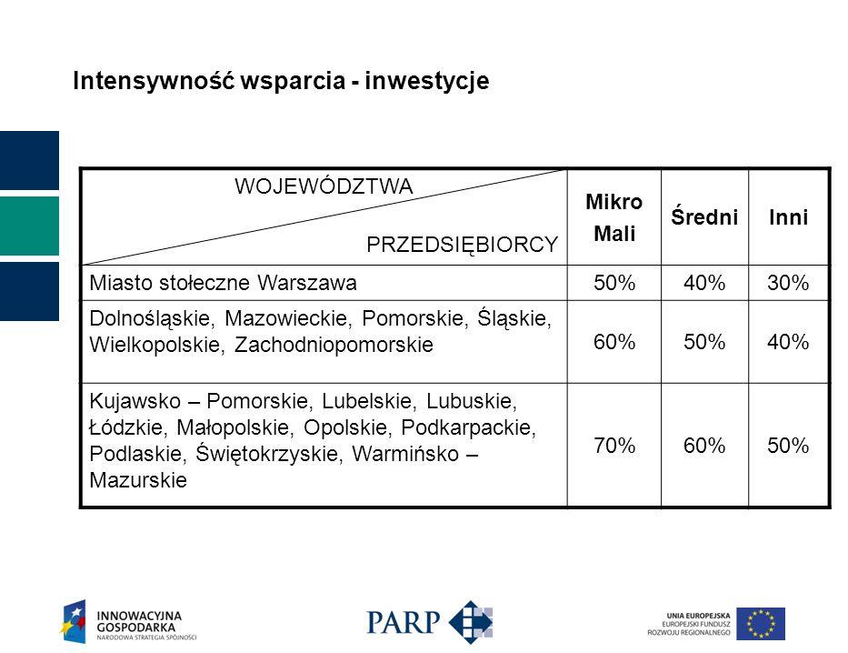 Intensywność wsparcia - inwestycje WOJEWÓDZTWA PRZEDSIĘBIORCY Mikro Mali ŚredniInni Miasto stołeczne Warszawa 50%40%30% Dolnośląskie, Mazowieckie, Pomorskie, Śląskie, Wielkopolskie, Zachodniopomorskie 60%50%40% Kujawsko – Pomorskie, Lubelskie, Lubuskie, Łódzkie, Małopolskie, Opolskie, Podkarpackie, Podlaskie, Świętokrzyskie, Warmińsko – Mazurskie 70%60%50%
