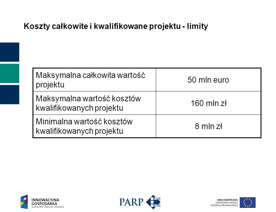 Koszty całkowite i kwalifikowane projektu - limity Maksymalna całkowita wartość projektu 50 mln euro Maksymalna wartość kosztów kwalifikowanych projektu 160 mln zł Minimalna wartość kosztów kwalifikowanych projektu 8 mln zł