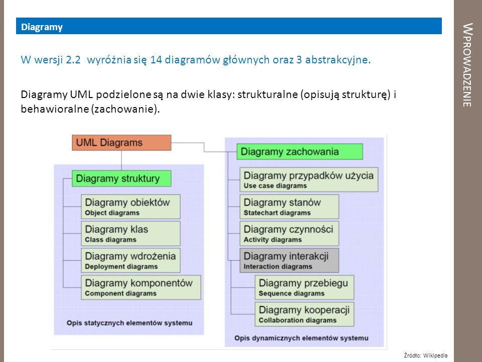 W PROWADZENIE Diagramy W wersji 2.2 wyróżnia się 14 diagramów głównych oraz 3 abstrakcyjne. Diagramy UML podzielone są na dwie klasy: strukturalne (op