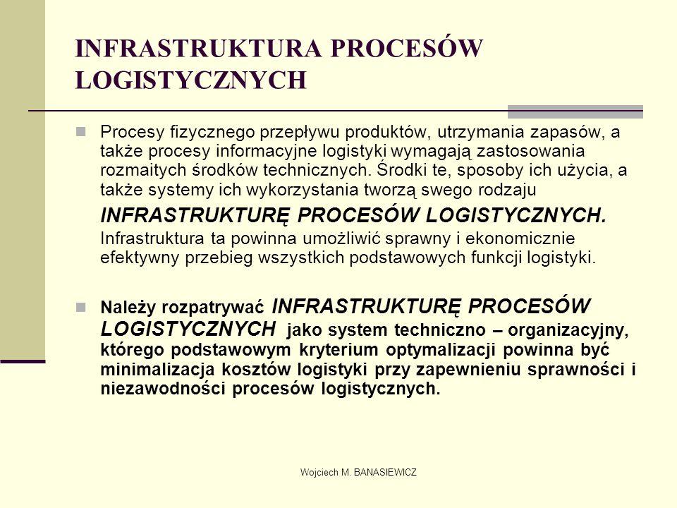 Wojciech M. BANASIEWICZ INFRASTRUKTURA PROCESÓW LOGISTYCZNYCH Procesy fizycznego przepływu produktów, utrzymania zapasów, a także procesy informacyjne