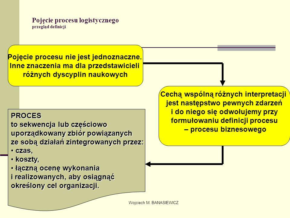 Wojciech M. BANASIEWICZ Pojęcie procesu logistycznego przegląd definicji Pojęcie procesu nie jest jednoznaczne. Inne znaczenia ma dla przedstawicieli