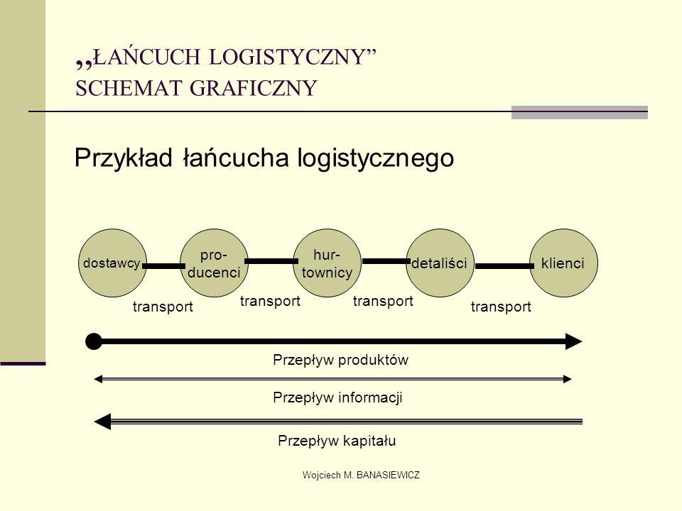 Wojciech M. BANASIEWICZ ŁAŃCUCH LOGISTYCZNY SCHEMAT GRAFICZNY Przykład łańcucha logistycznego dostawcy pro- ducenci hur- townicy detaliściklienci tran