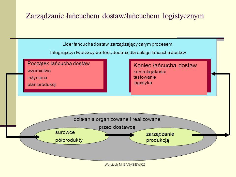 Wojciech M. BANASIEWICZ Zarządzanie łańcuchem dostaw/łańcuchem logistycznym Lider łańcucha dostaw, zarządzający całym procesem, Integrujący i tworzący