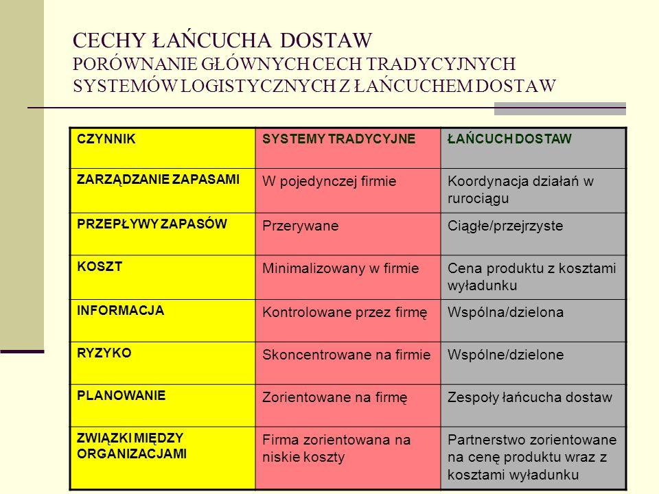 Wojciech M. BANASIEWICZ CECHY ŁAŃCUCHA DOSTAW PORÓWNANIE GŁÓWNYCH CECH TRADYCYJNYCH SYSTEMÓW LOGISTYCZNYCH Z ŁAŃCUCHEM DOSTAW CZYNNIKSYSTEMY TRADYCYJN