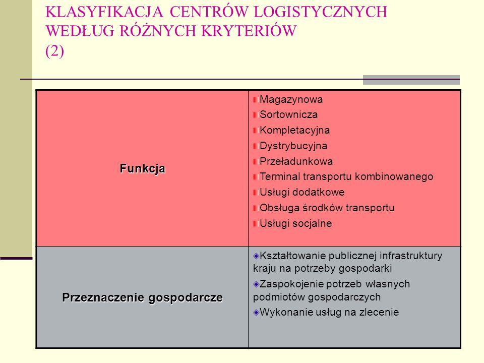 Wojciech M. BANASIEWICZ KLASYFIKACJA CENTRÓW LOGISTYCZNYCH WEDŁUG RÓŻNYCH KRYTERIÓW (2)Funkcja Magazynowa Sortownicza Kompletacyjna Dystrybucyjna Prze