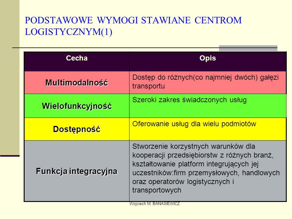 Wojciech M. BANASIEWICZ PODSTAWOWE WYMOGI STAWIANE CENTROM LOGISTYCZNYM(1) CechaOpis Multimodalność Dostęp do różnych(co najmniej dwóch) gałęzi transp