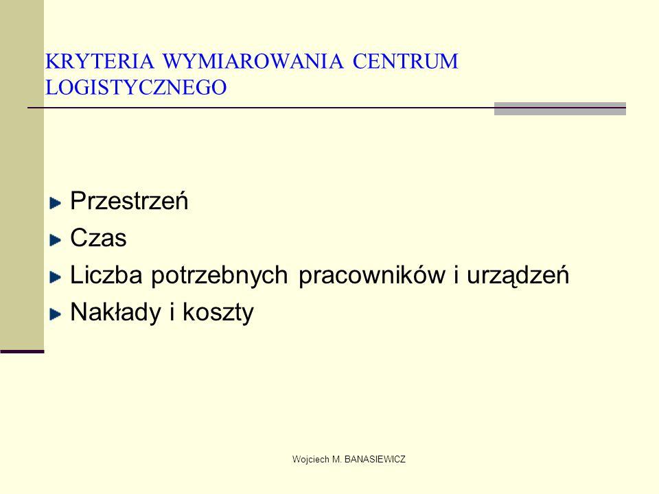 Wojciech M. BANASIEWICZ KRYTERIA WYMIAROWANIA CENTRUM LOGISTYCZNEGO Przestrzeń Czas Liczba potrzebnych pracowników i urządzeń Nakłady i koszty
