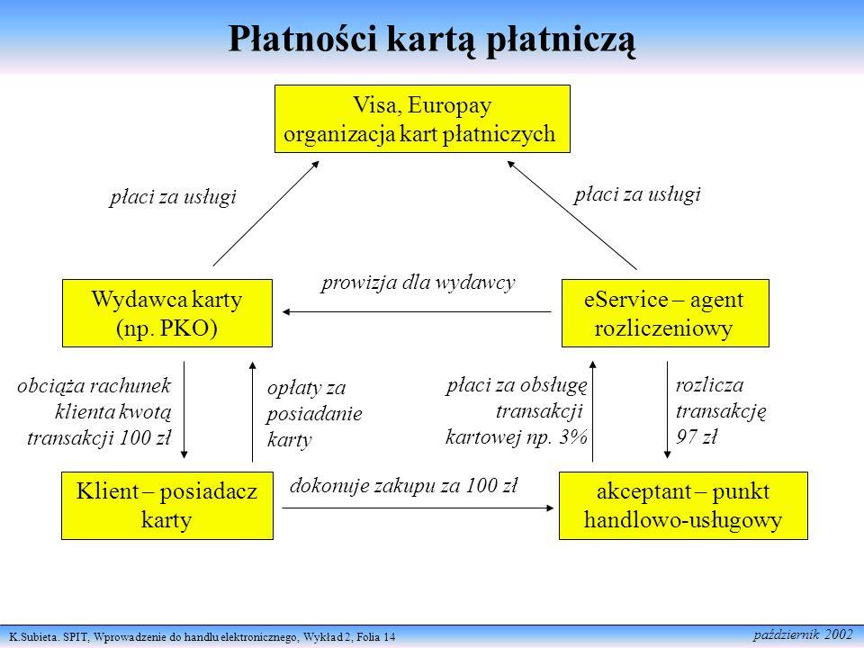 K.Subieta. SPIT, Wprowadzenie do handlu elektronicznego, Wykład 2, Folia 14 październik 2002 Płatności kartą płatniczą Wydawca karty (np. PKO) eServic