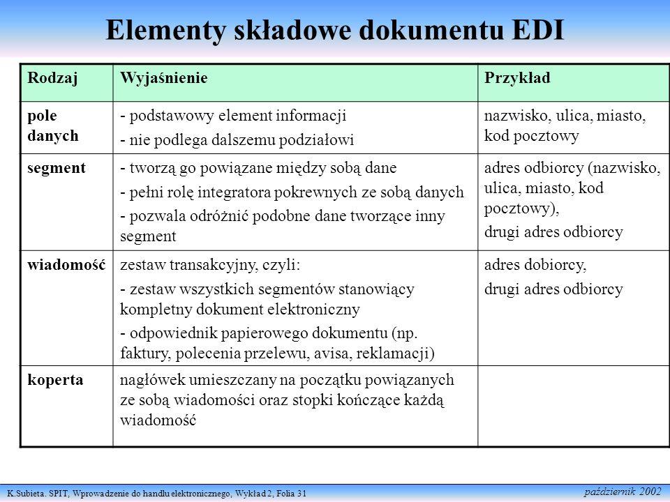 K.Subieta. SPIT, Wprowadzenie do handlu elektronicznego, Wykład 2, Folia 31 październik 2002 Elementy składowe dokumentu EDI RodzajWyjaśnieniePrzykład