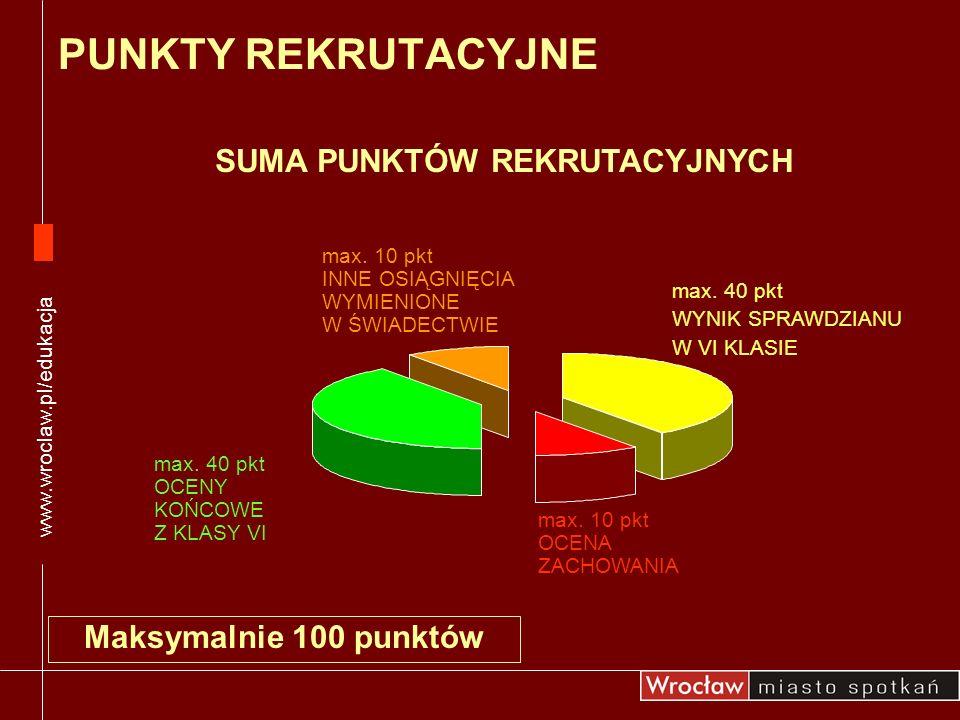 Maksymalnie 100 punktów max. 40 pkt WYNIK SPRAWDZIANU W VI KLASIE max. 40 pkt OCENY KOŃCOWE Z KLASY VI max. 10 pkt INNE OSIĄGNIĘCIA WYMIENIONE W ŚWIAD
