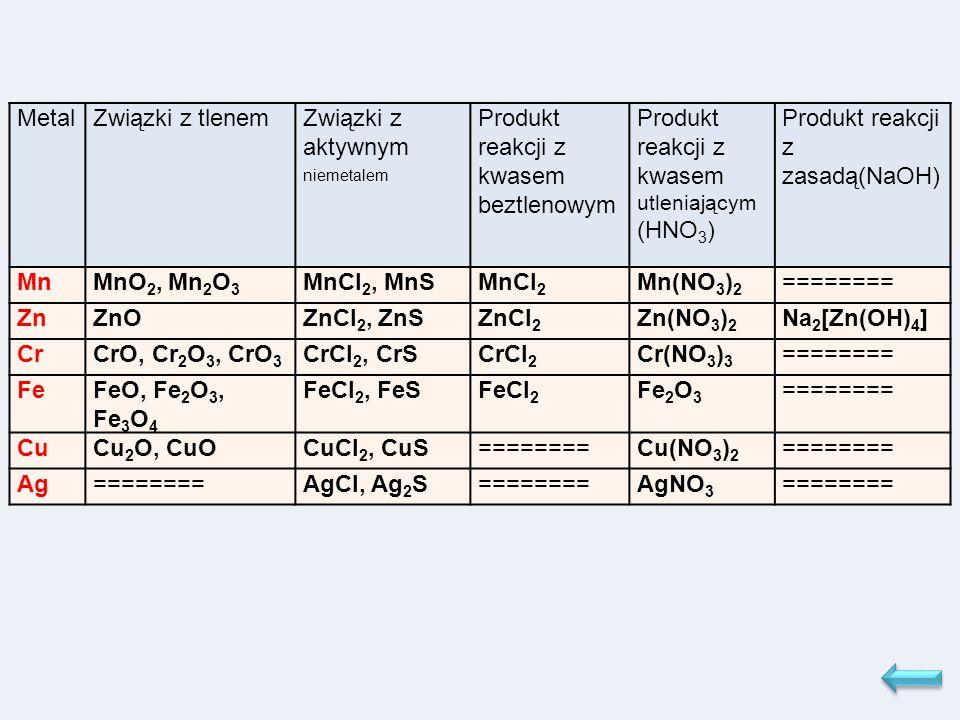 MetalZwiązki z tlenemZwiązki z aktywnym niemetalem Produkt reakcji z kwasem beztlenowym Produkt reakcji z kwasem utleniającym (HNO 3 ) Produkt reakcji