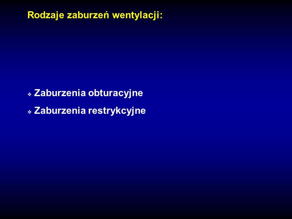 Zaburzenia obturacyjne Zaburzenia restrykcyjne Rodzaje zaburzeń wentylacji: