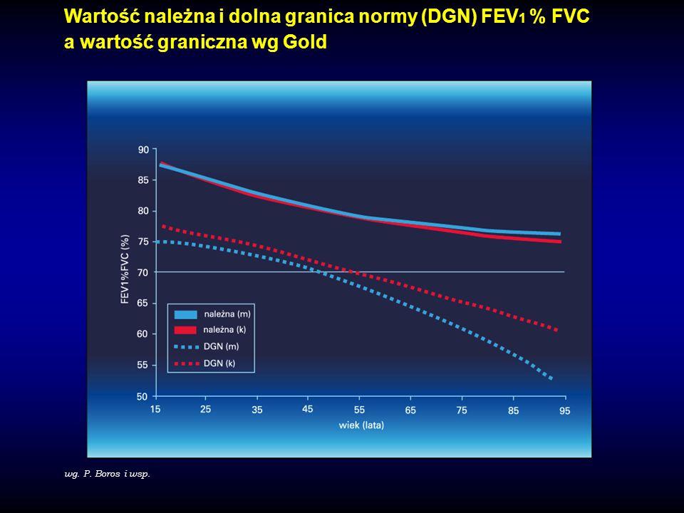 Wartość należna i dolna granica normy (DGN) FEV 1 % FVC a wartość graniczna wg Gold wg. P. Boros i wsp.