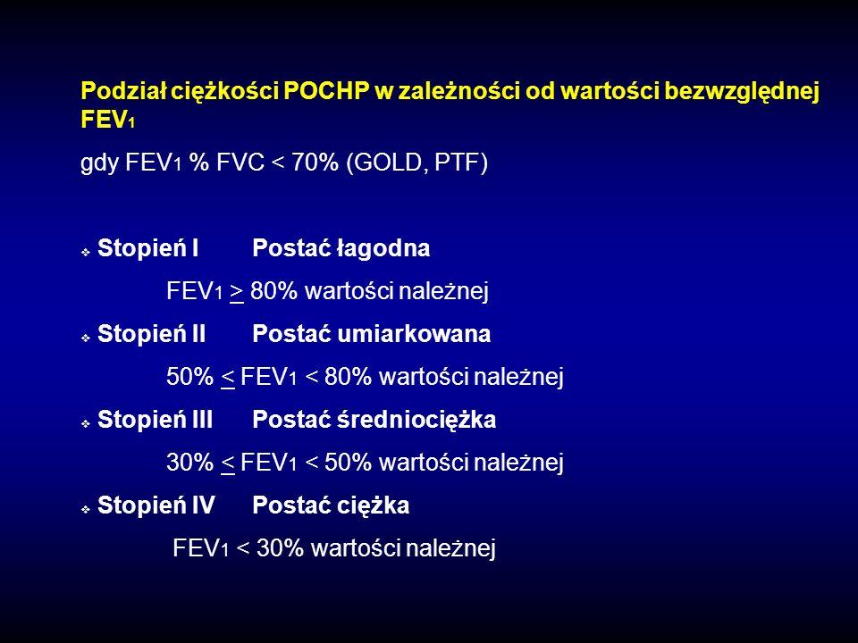 Podział ciężkości POCHP w zależności od wartości bezwzględnej FEV 1 gdy FEV 1 % FVC < 70% (GOLD, PTF) Stopień IPostać łagodna FEV 1 > 80% wartości nal