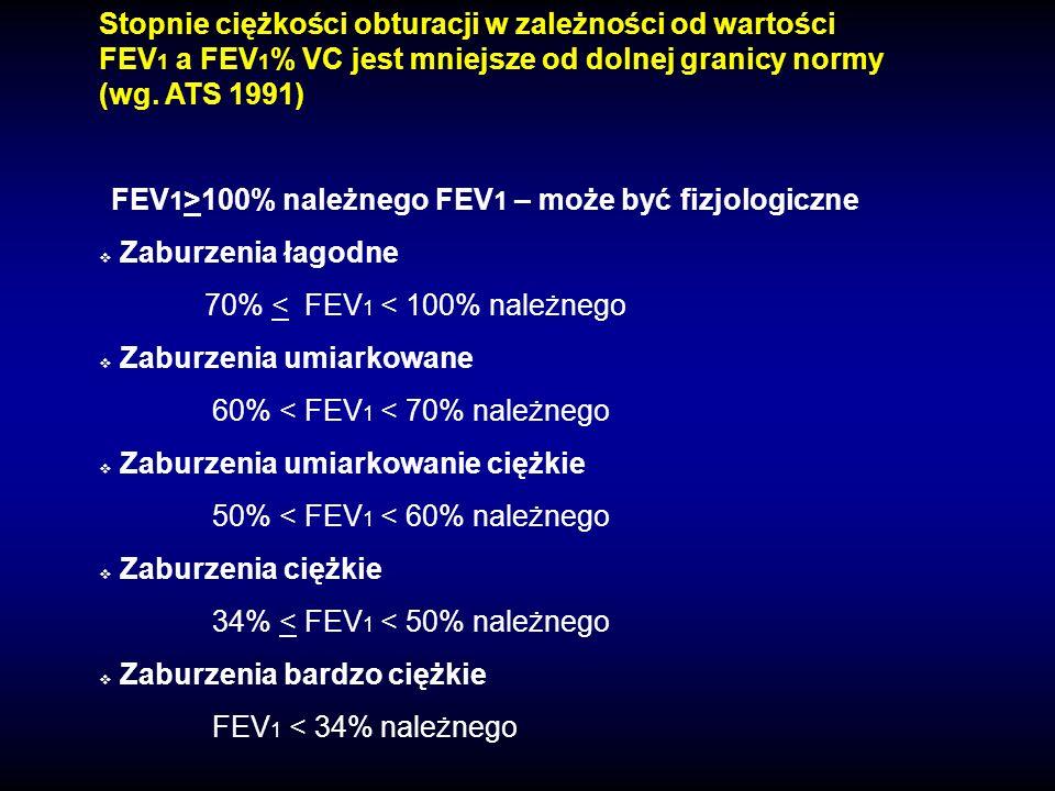 Stopnie ciężkości obturacji w zależności od wartości FEV 1 a FEV 1 % VC jest mniejsze od dolnej granicy normy (wg. ATS 1991) FEV 1 >100% należnego FEV