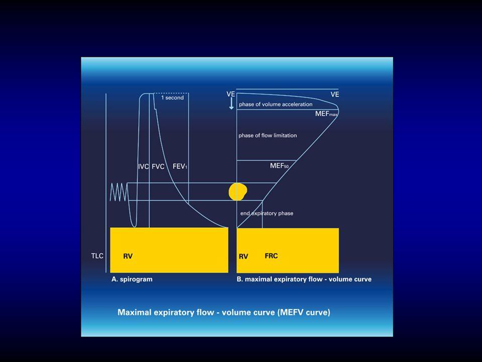 Próba rozkurczowa Ocenia się zmiany wybranych parametrów spirometrycznych (FEV1, FVC i niekiedy IC) pod wpływem działania standardowej dawki SABA.