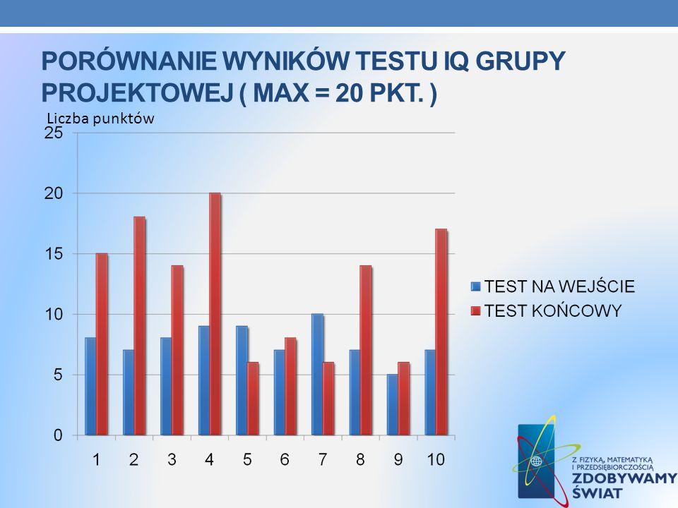 PORÓWNANIE WYNIKÓW TESTU IQ GRUPY PROJEKTOWEJ ( MAX = 20 PKT. ) Liczba punktów