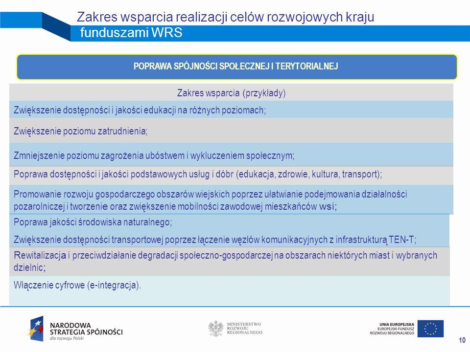 10 Zakres wsparcia realizacji celów rozwojowych kraju funduszami WRS Zakres wsparcia ( przykłady) Zwiększenie dostępności i jakości edukacji na różnyc