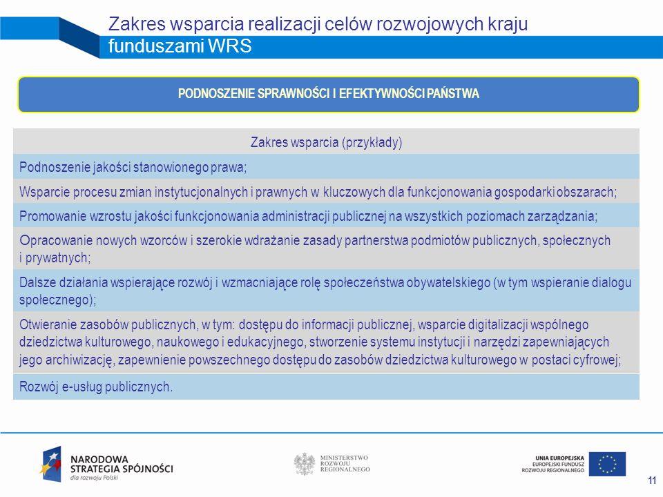 11 Zakres wsparcia realizacji celów rozwojowych kraju funduszami WRS Zakres wsparcia (przykłady) Podnoszenie jakości stanowionego prawa; Wsparcie proc