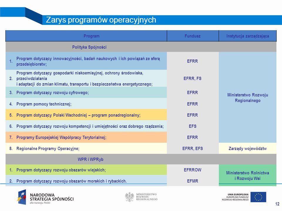 12 Zarys programów operacyjnych ProgramFunduszInstytucja zarządzająca Polityka Spójności 1. Program dotyczący innowacyjności, badań naukowych i ich po