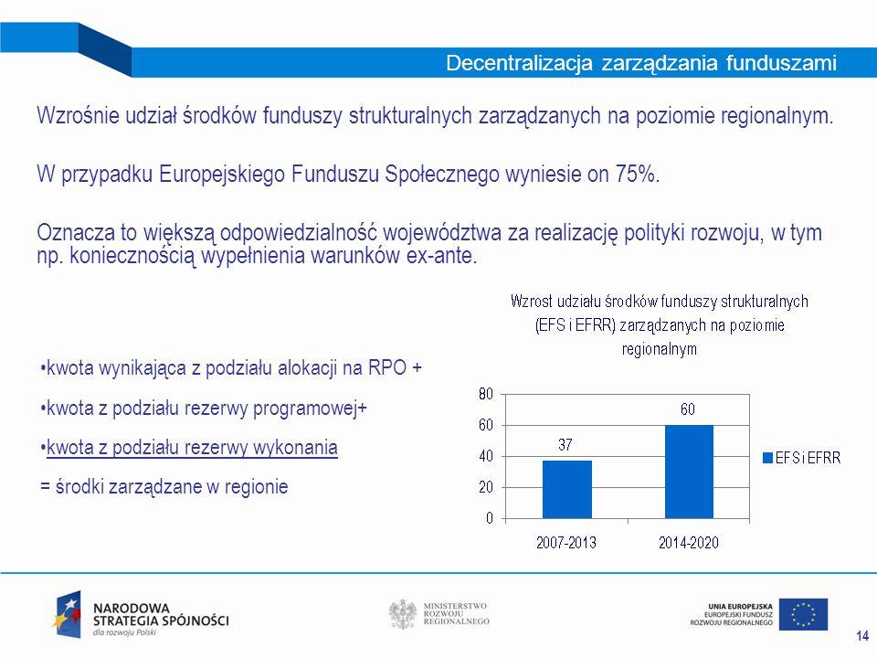 14 Decentralizacja zarządzania funduszami Wzrośnie udział środków funduszy strukturalnych zarządzanych na poziomie regionalnym. W przypadku Europejski