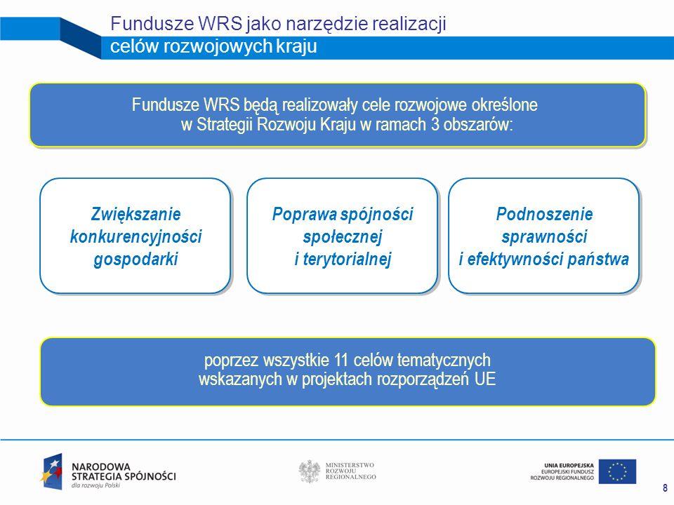 9 Zakres wsparcia realizacji celów rozwojowych kraju funduszami WRS Zakres wsparcia (przykłady) Wzrost innowacyjności i powiązań pomiędzy sferą B+R i przedsiębiorstwam i; Rozwój cyfrowy (zapewnienie dostępu do szybkiego i bardzo szybkiego Internetu szerokopasmowego, rozwój e-gospodarki); Wsparcie konkurencyjności przedsiębiorstw w wybranych dziedzinach; Zapewnienie bezpieczeństwa energetycznego; ZWIĘKSZENIE KONKURENCYJNOŚCI GOSPODARKI Wzrost jakości kluczowych powiązań transportowych; Rozwój kapitału ludzkiego (głównie poprzez uczenie się przez całe życie a także podnoszenie jakości i konkurencyjności szkolnictwa wyższego); Pełniejsze wykorzystanie potencjału największych miast i ich obszarów funkcjonalnych w procesach rozwojowych kraju i regionów.