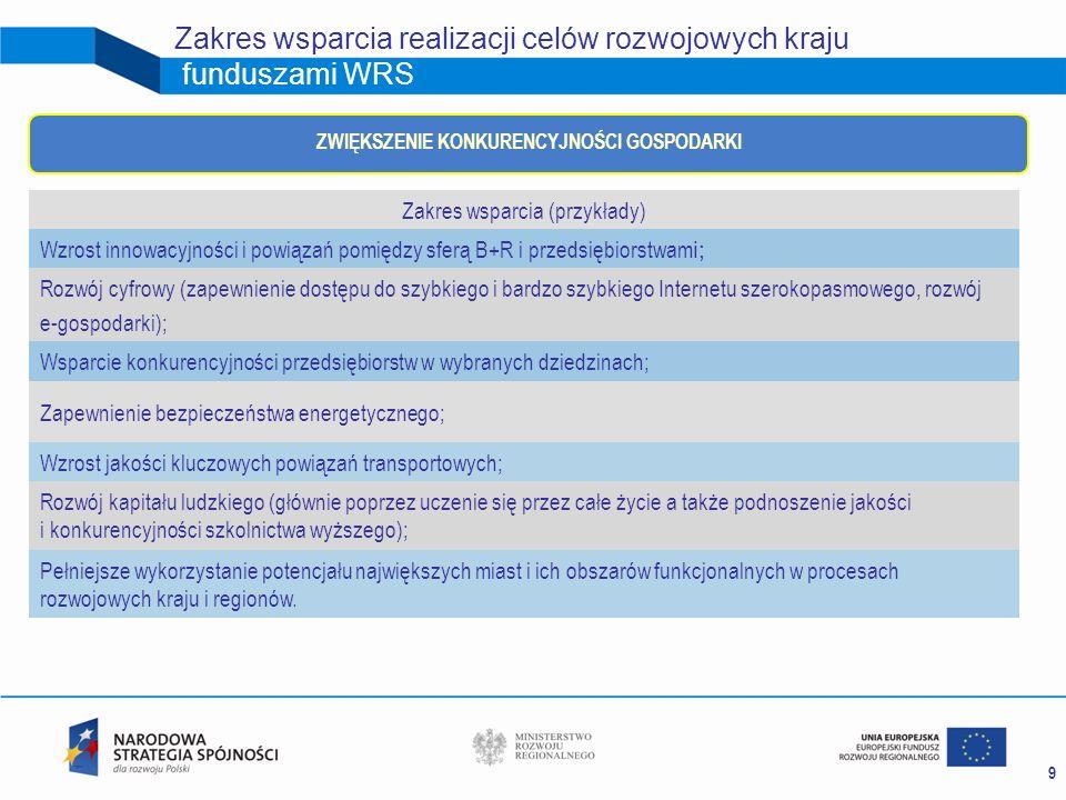 10 Zakres wsparcia realizacji celów rozwojowych kraju funduszami WRS Zakres wsparcia ( przykłady) Zwiększenie dostępności i jakości edukacji na różnych poziomach; Zwiększenie poziomu zatrudnienia; Zmniejszenie poziomu zagrożenia ubóstwem i wykluczeniem społecznym; POPRAWA SPÓJNOŚCI SPOŁECZNEJ I TERYTORIALNEJ Poprawa dostępności i jakości podstawowych usług i dóbr (edukacja, zdrowie, kultura, transport); Promowanie rozwoju gospodarczego obszarów wiejskich poprzez ułatwianie podejmowania działalności pozarolniczej i tworzeni e oraz zwiększenie mobilności zawodowej mieszkańców wsi; Poprawa jakości środowiska naturalnego; Zwiększenie dostępności transportowej poprzez łączenie węzłów komunikacyjnych z infrastrukturą TEN-T; R ewitalizacj a i przeciwdziałanie degradacji społeczno-gospodarczej na obszarach niektórych miast i wybranych dzielnic ; Włączenie cyfrowe (e-integracja).