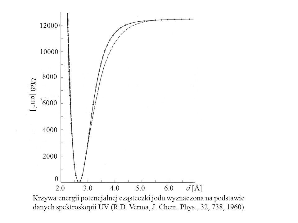 Krzywa energii potencjalnej cząsteczki jodu wyznaczona na podstawie danych spektroskopii UV (R.D. Verma, J. Chem. Phys., 32, 738, 1960) U(d) [cm -1 ]