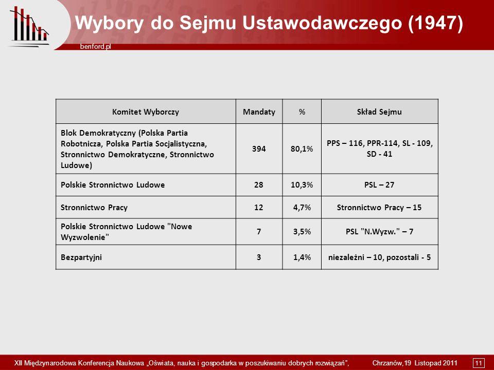 11 benford.pl XII Międzynarodowa Konferencja Naukowa Oświata, nauka i gospodarka w poszukiwaniu dobrych rozwiązań, Chrzanów,19 Listopad 2011 Wybory do