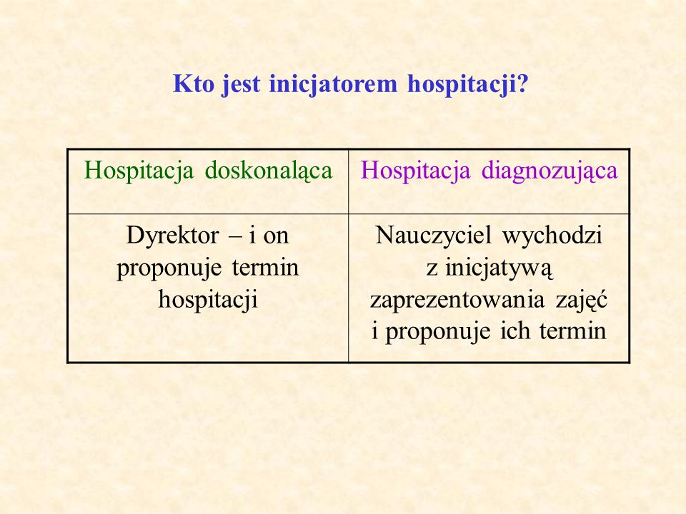 Co jest prezentowane w czasie hospitowanych zajęć? Hospitacja doskonalącaHospitacja diagnozująca Umiejętności dydaktyczne nauczyciela Wiadomości, umie