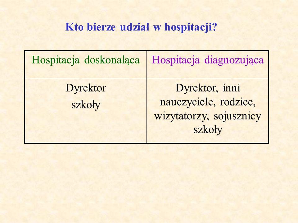 Jakie materiały trzeba przygotować przed hospitacją? Kto je przygotowuje? Hospitacja doskonalącaHospitacja diagnozująca Dyrektor przygotowuje arkusz h
