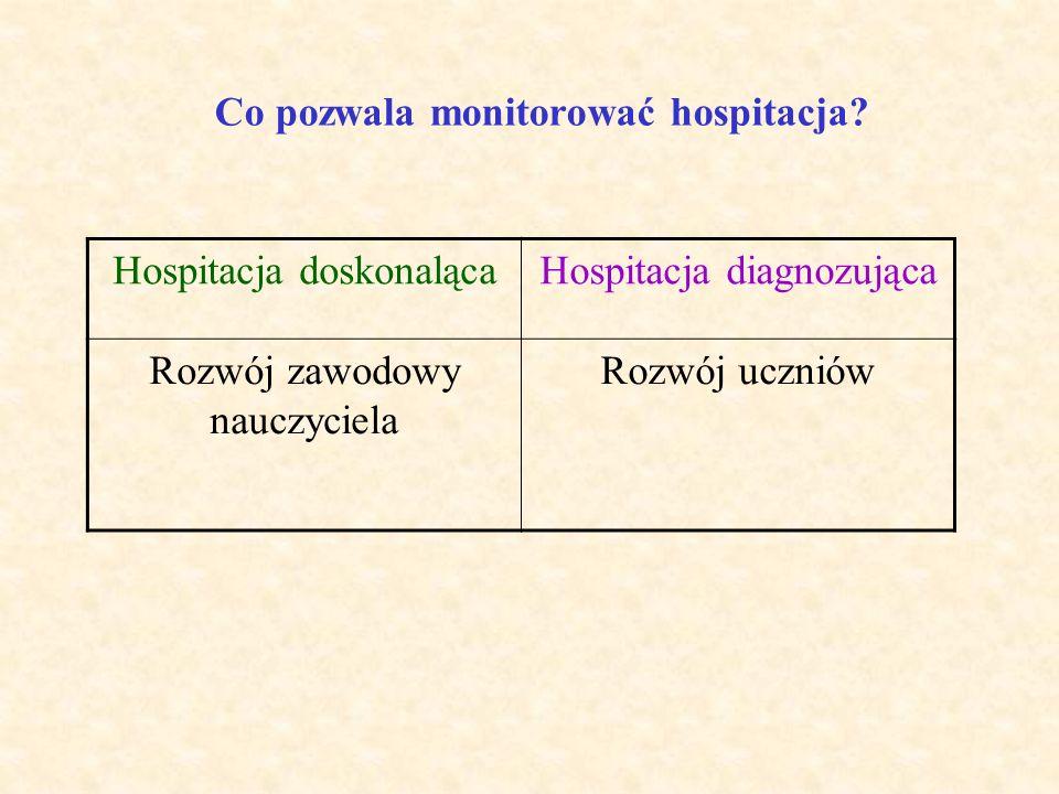 Czym kończy się hospitacja i rozmowa pohospitacyjna? Hospitacja doskonalącaHospitacja diagnozująca Dyrektor formułuje i zapisuje wydane zalecenia wobe