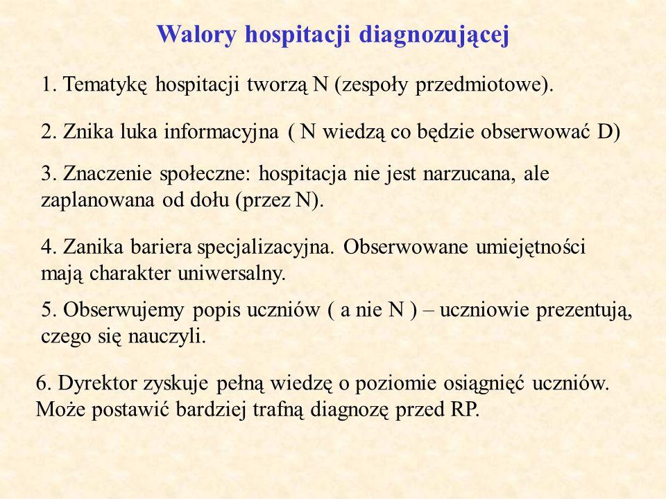 Co pozwala monitorować hospitacja? Hospitacja doskonalącaHospitacja diagnozująca Rozwój zawodowy nauczyciela Rozwój uczniów