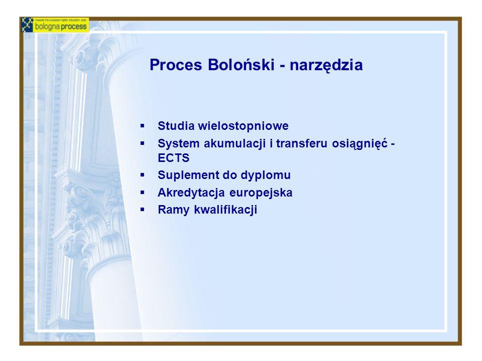 Proces Boloński - narzędzia Studia wielostopniowe System akumulacji i transferu osiągnięć - ECTS Suplement do dyplomu Akredytacja europejska Ramy kwal