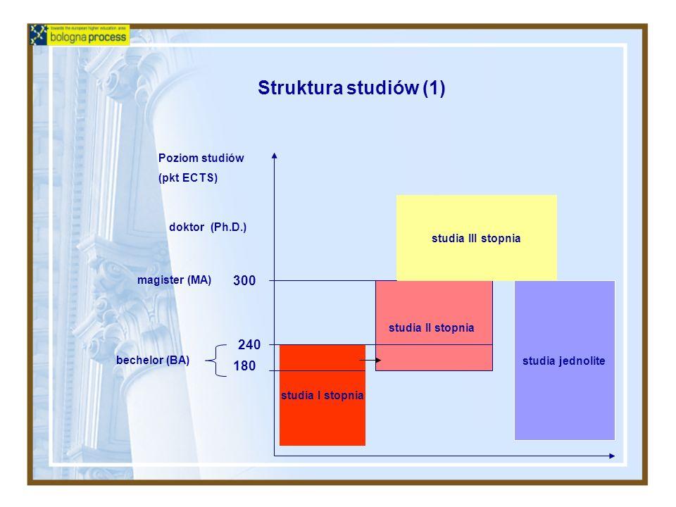 Struktura studiów (1) studia I stopnia studia II stopnia studia jednolite studia III stopnia 300 magister (MA) 240 180 bechelor (BA) Poziom studiów (p