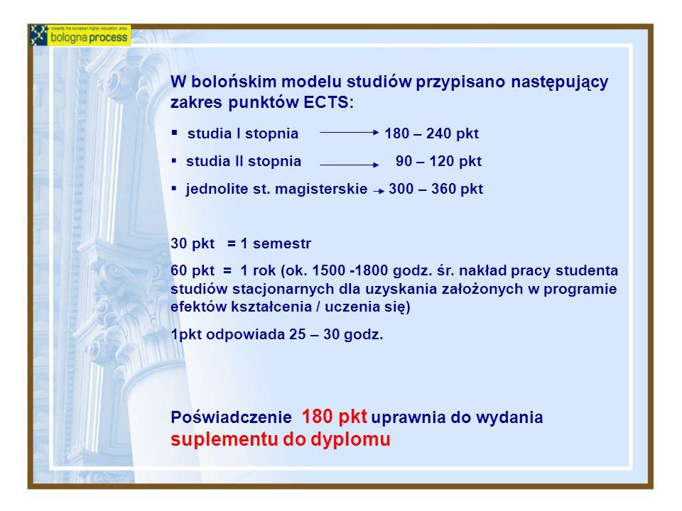 W bolońskim modelu studiów przypisano następujący zakres punktów ECTS: studia I stopnia 180 – 240 pkt studia II stopnia 90 – 120 pkt jednolite st. mag