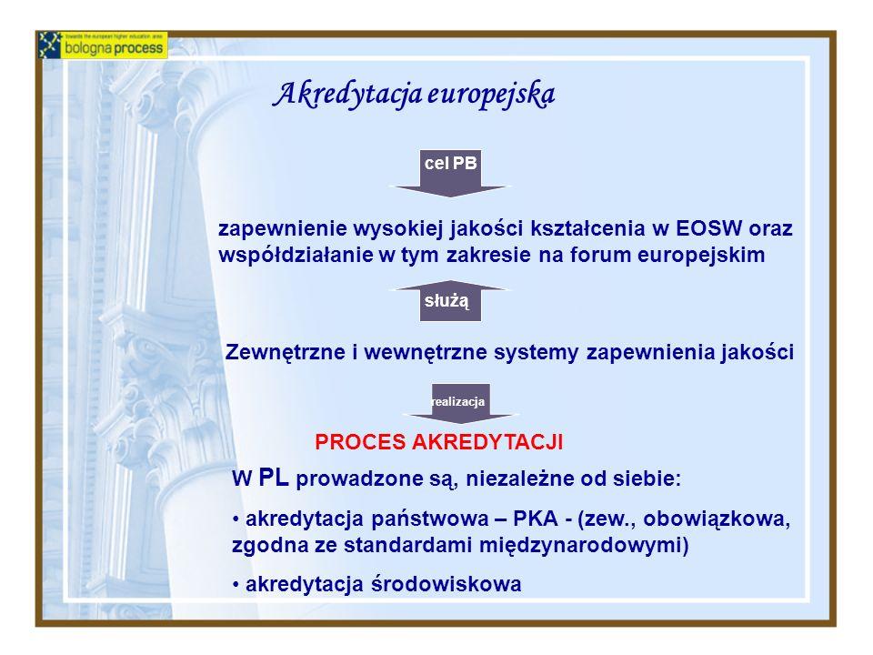 Akredytacja europejska W PL prowadzone są, niezależne od siebie: akredytacja państwowa – PKA - (zew., obowiązkowa, zgodna ze standardami międzynarodow