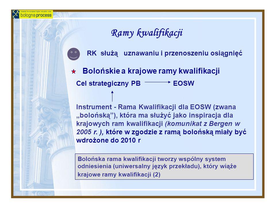 Ramy kwalifikacji Cel strategiczny PB EOSW Instrument - Rama Kwalifikacji dla EOSW (zwana bolońską), która ma służyć jako inspiracja dla krajowych ram