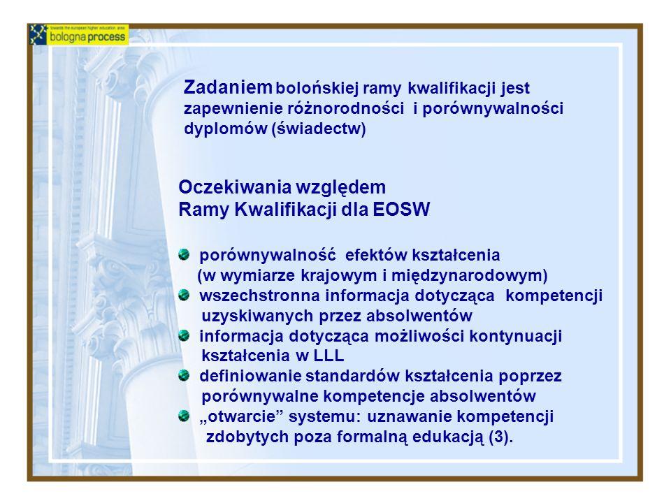 Oczekiwania względem Ramy Kwalifikacji dla EOSW porównywalność efektów kształcenia (w wymiarze krajowym i międzynarodowym) wszechstronna informacja do