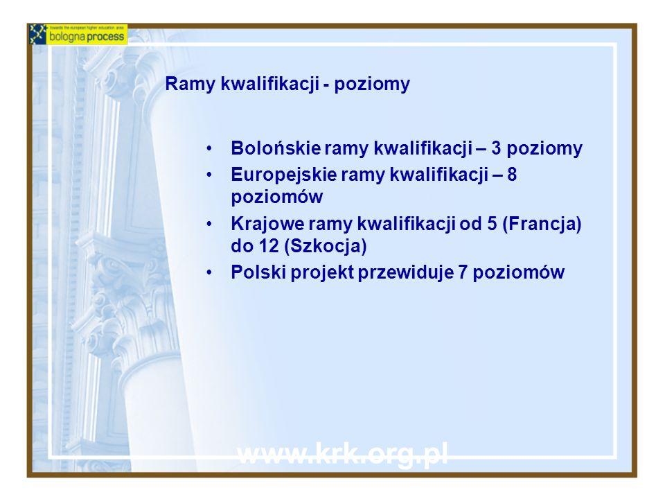 Ramy kwalifikacji - poziomy Bolońskie ramy kwalifikacji – 3 poziomy Europejskie ramy kwalifikacji – 8 poziomów Krajowe ramy kwalifikacji od 5 (Francja