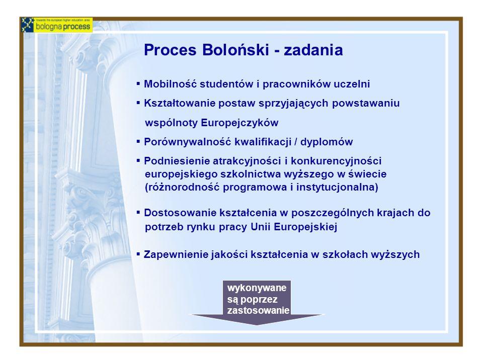 Proces Boloński - narzędzia Studia wielostopniowe System akumulacji i transferu osiągnięć - ECTS Suplement do dyplomu Akredytacja europejska Ramy kwalifikacji