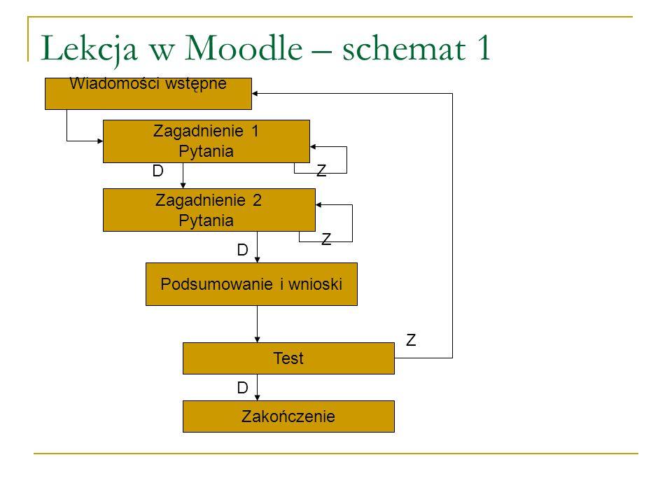 Lekcja w Moodle – schemat 1 Wiadomości wstępne Zagadnienie 1 Pytania Zagadnienie 2 Pytania Podsumowanie i wnioski Test DZ D Z Z Zakończenie D