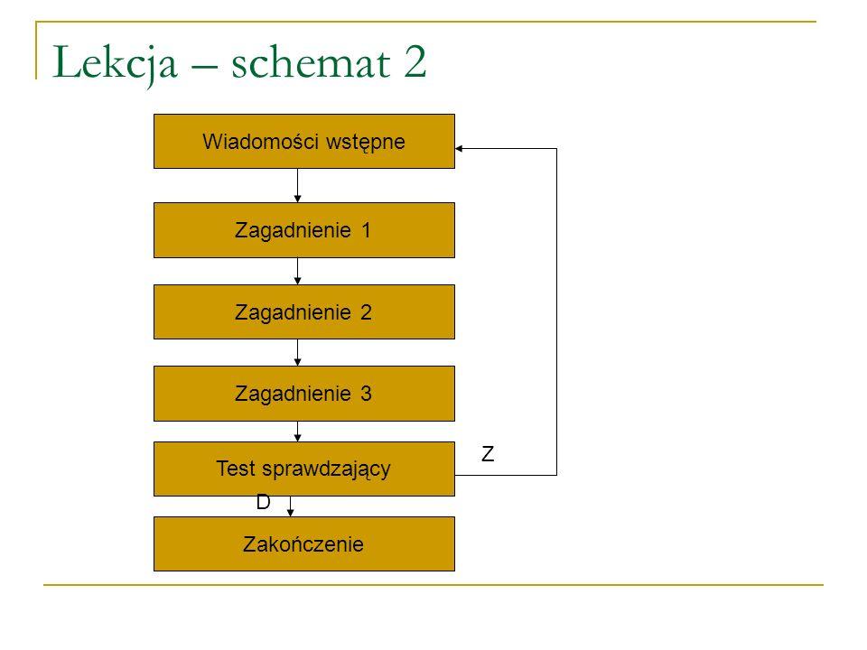 Lekcja – schemat 2 Wiadomości wstępne Zagadnienie 1 Zagadnienie 2 Zagadnienie 3 Test sprawdzający Zakończenie D Z