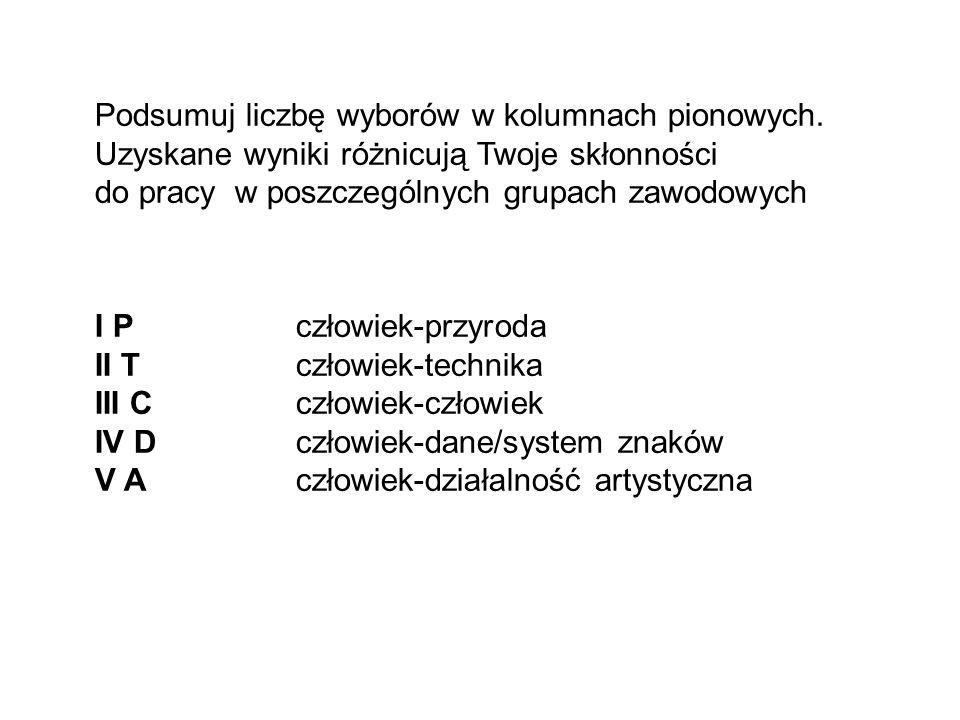 Podsumuj liczbę wyborów w kolumnach pionowych. Uzyskane wyniki różnicują Twoje skłonności do pracy w poszczególnych grupach zawodowych I P człowiek-pr