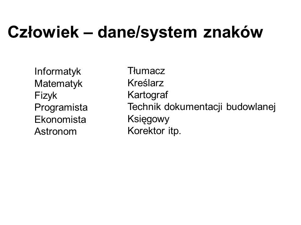 Człowiek – dane/system znaków Tłumacz Kreślarz Kartograf Technik dokumentacji budowlanej Księgowy Korektor itp. Informatyk Matematyk Fizyk Programista