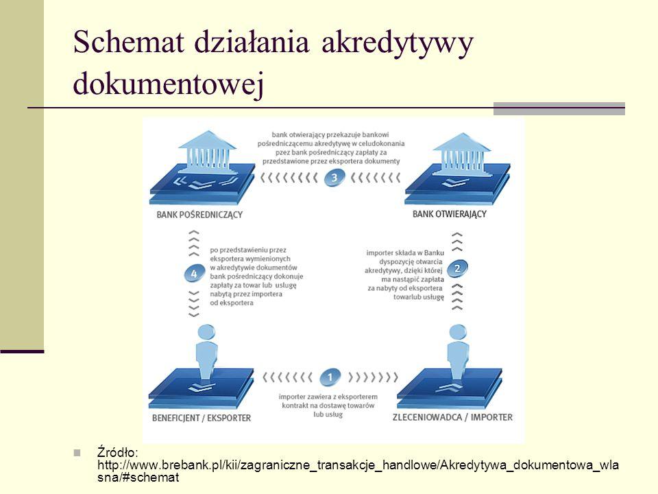 Schemat działania akredytywy dokumentowej Źródło: http://www.brebank.pl/kii/zagraniczne_transakcje_handlowe/Akredytywa_dokumentowa_wla sna/#schemat