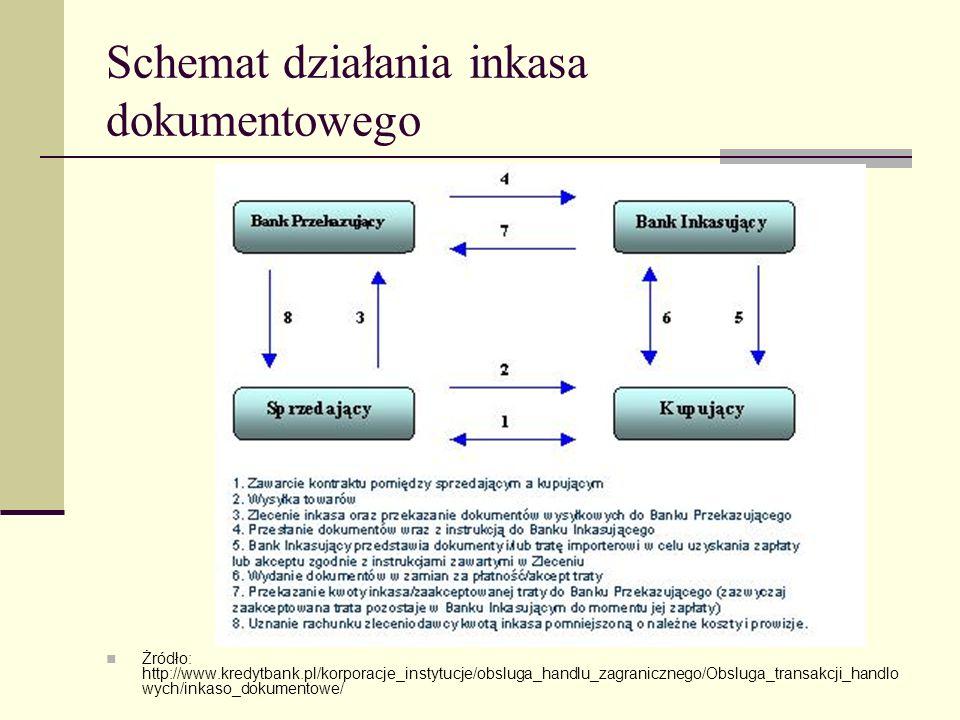 Schemat działania inkasa dokumentowego Żródło: http://www.kredytbank.pl/korporacje_instytucje/obsluga_handlu_zagranicznego/Obsluga_transakcji_handlo w