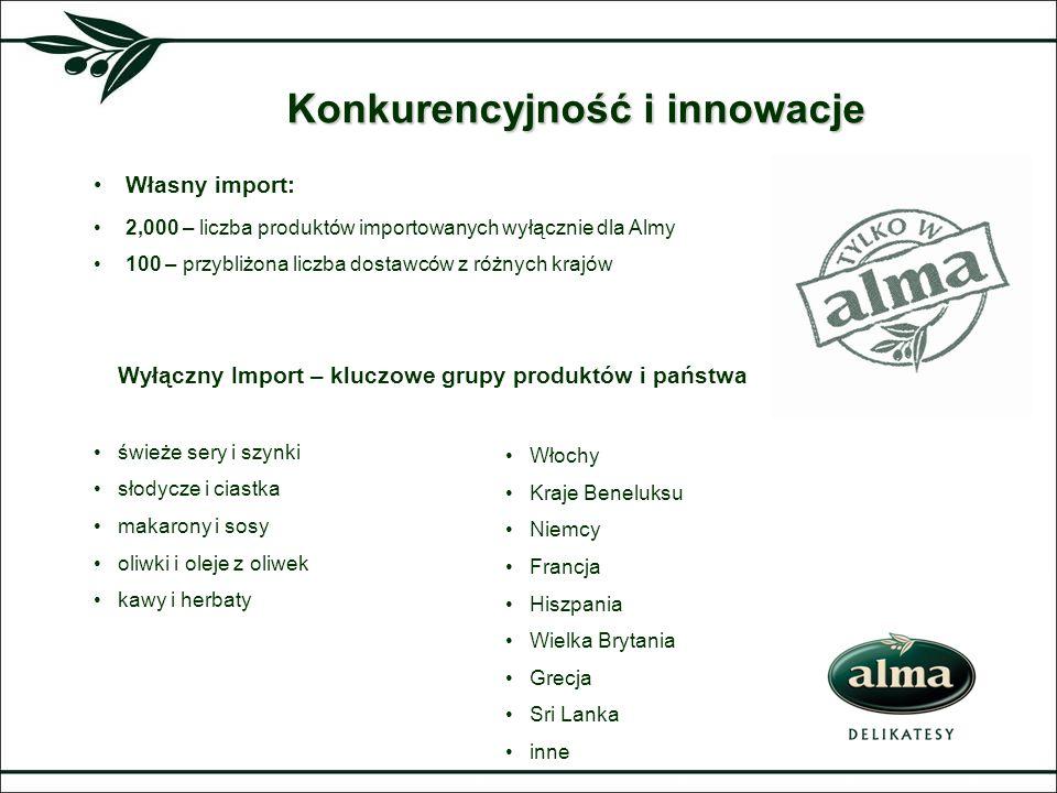 Własny import: 2,000 – liczba produktów importowanych wyłącznie dla Almy 100 – przybliżona liczba dostawców z różnych krajów Konkurencyjność i innowac