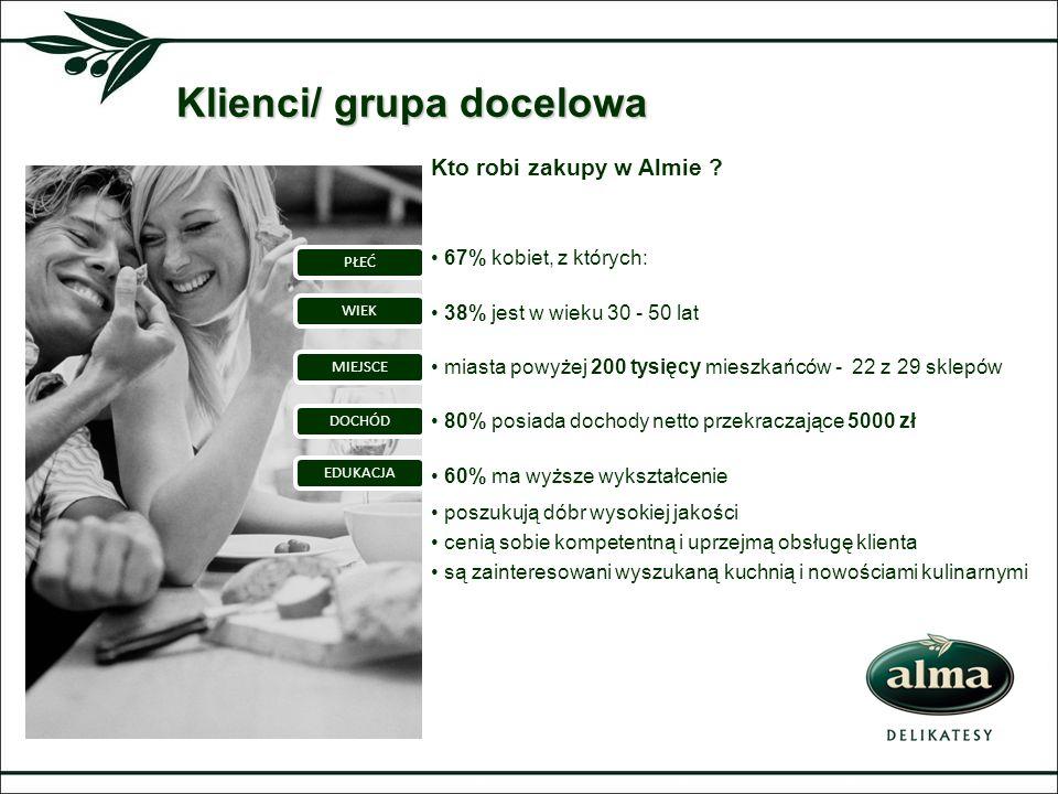 Klienci/ grupa docelowa Kto robi zakupy w Almie ? 67% kobiet, z których: 38% jest w wieku 30 - 50 lat miasta powyżej 200 tysięcy mieszkańców - 22 z 29