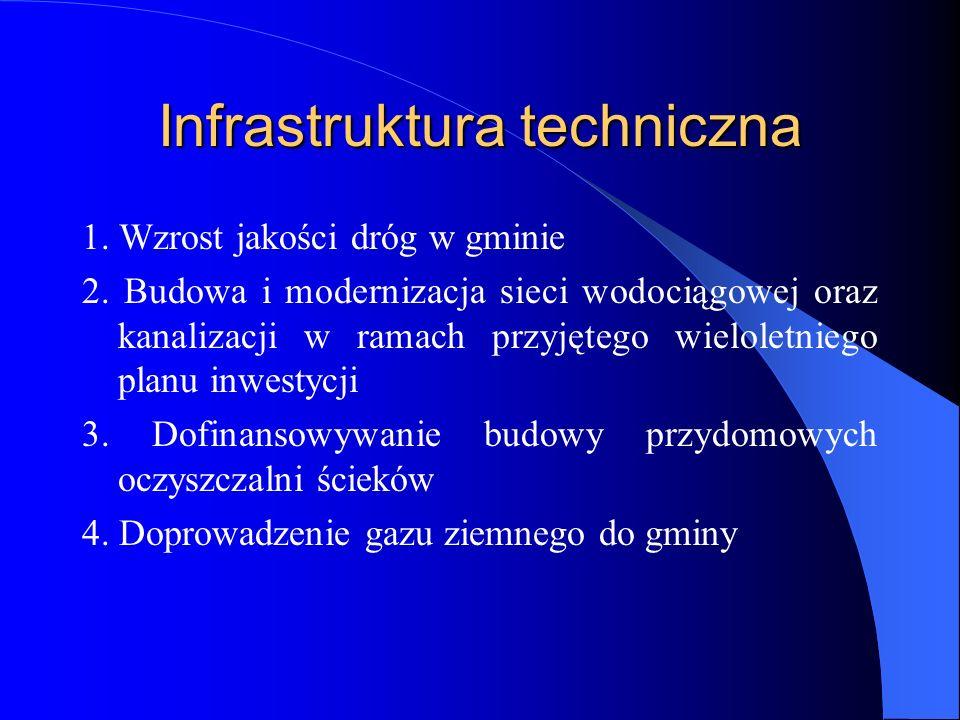 Infrastruktura techniczna 1. Wzrost jakości dróg w gminie 2. Budowa i modernizacja sieci wodociągowej oraz kanalizacji w ramach przyjętego wieloletnie